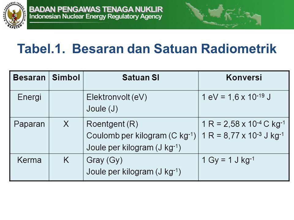Tabel.1. Besaran dan Satuan Radiometrik