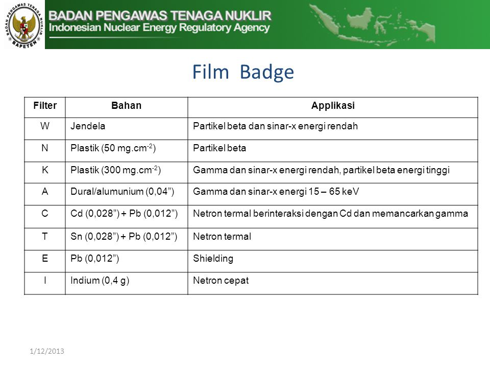Film Badge Filter Bahan Applikasi W Jendela