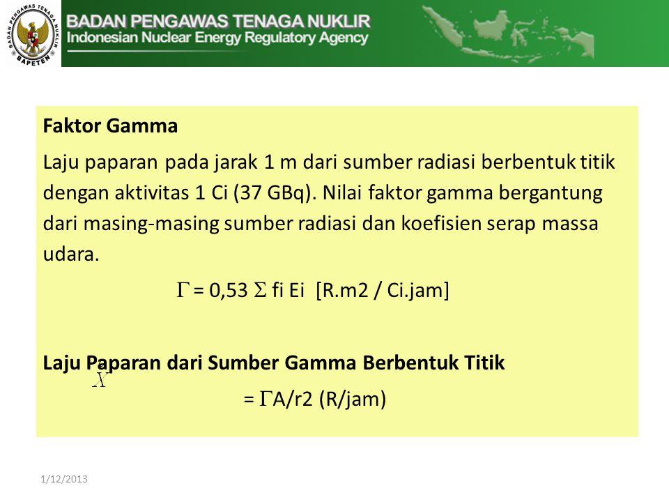 Laju Paparan dari Sumber Gamma Berbentuk Titik = A/r2 (R/jam)