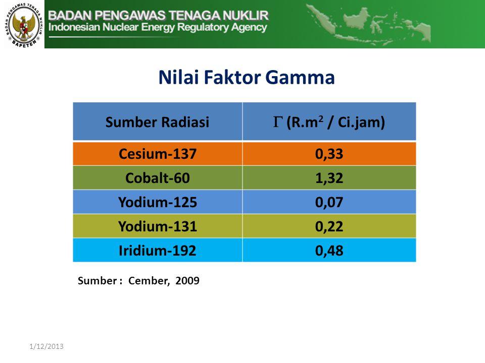 Nilai Faktor Gamma Sumber Radiasi  (R.m2 / Ci.jam) Cesium-137 0,33