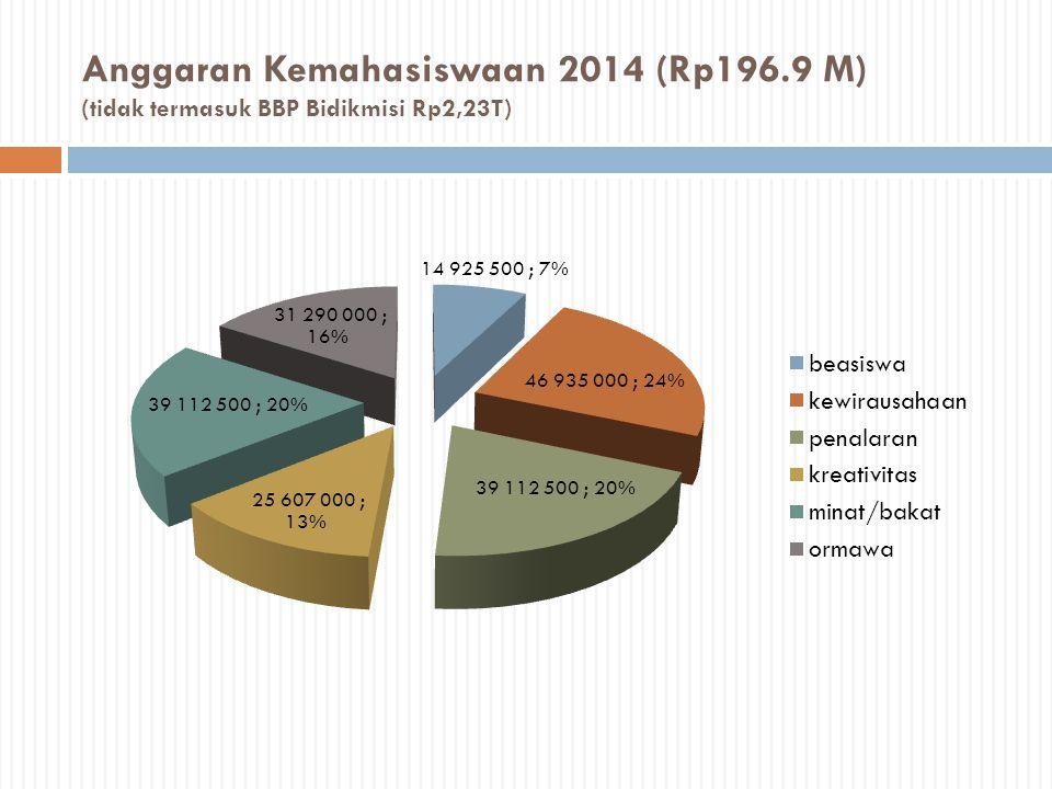 Anggaran Kemahasiswaan 2014 (Rp196