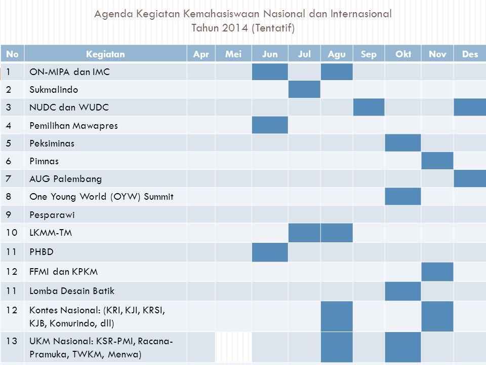 Agenda Kegiatan Kemahasiswaan Nasional dan Internasional Tahun 2014 (Tentatif)