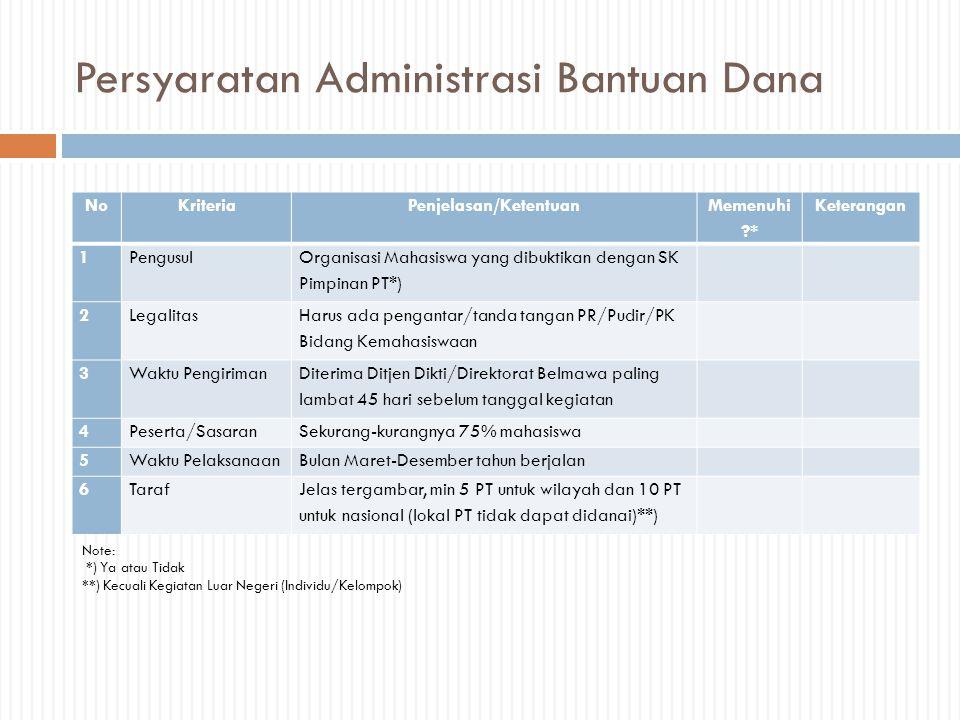 Persyaratan Administrasi Bantuan Dana