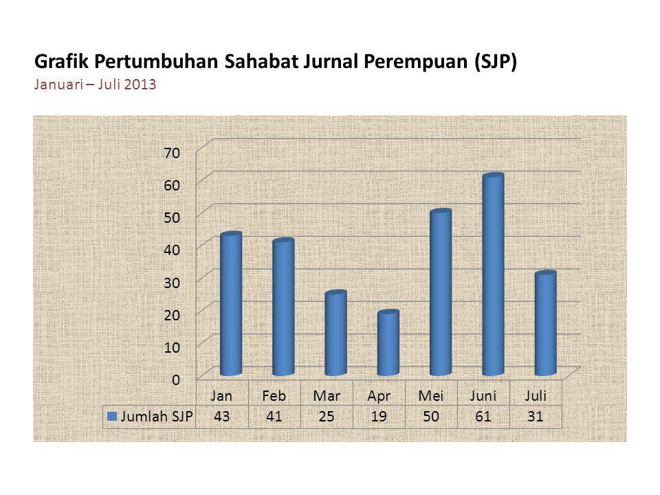 Grafik Pertumbuhan Sahabat Jurnal Perempuan (SJP)