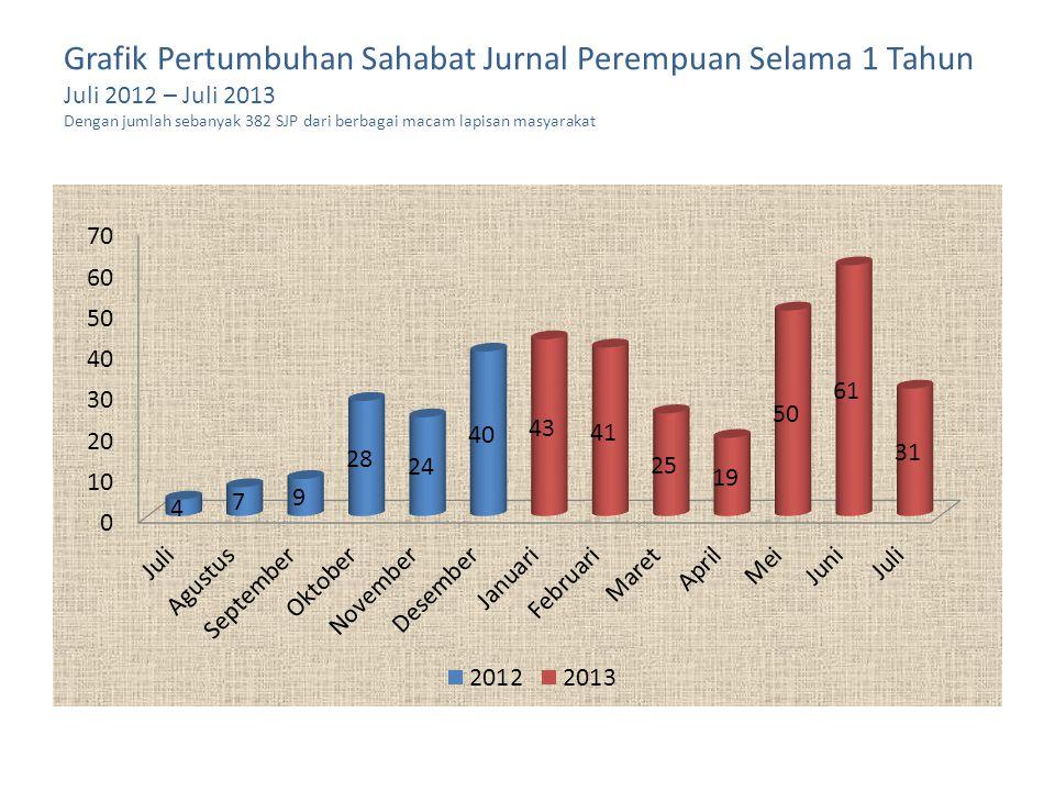 Grafik Pertumbuhan Sahabat Jurnal Perempuan Selama 1 Tahun Juli 2012 – Juli 2013 Dengan jumlah sebanyak 382 SJP dari berbagai macam lapisan masyarakat
