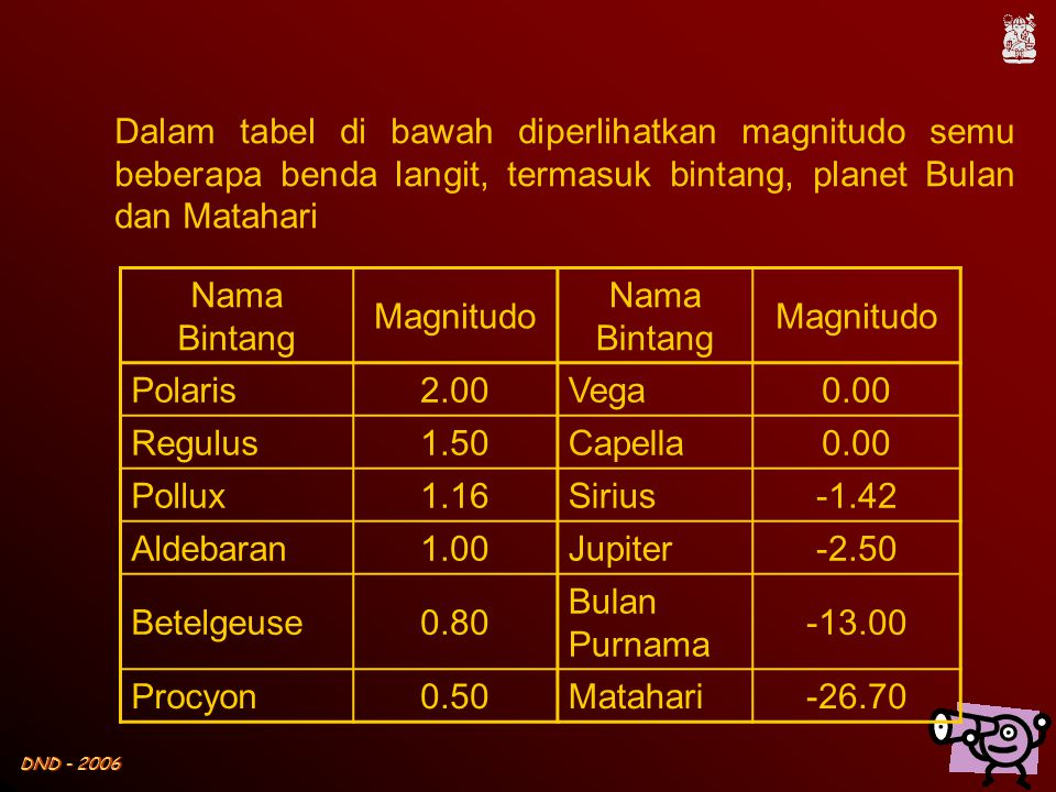 Dalam tabel di bawah diperlihatkan magnitudo semu beberapa benda langit, termasuk bintang, planet Bulan dan Matahari