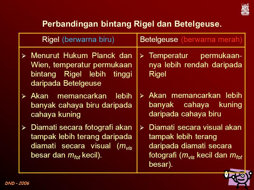 Perbandingan bintang Rigel dan Betelgeuse.