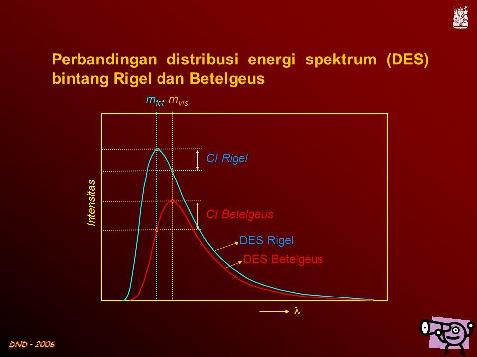 Perbandingan distribusi energi spektrum (DES) bintang Rigel dan Betelgeus