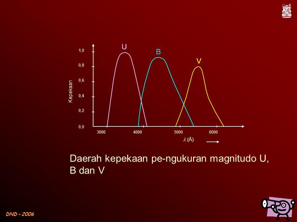 Daerah kepekaan pe-ngukuran magnitudo U, B dan V