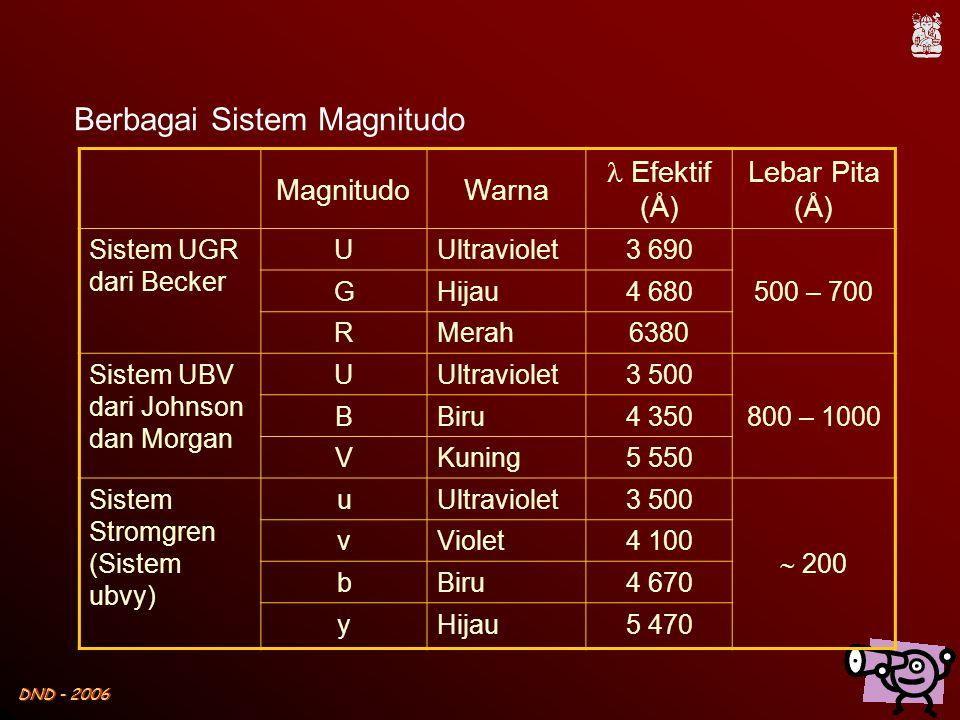Berbagai Sistem Magnitudo