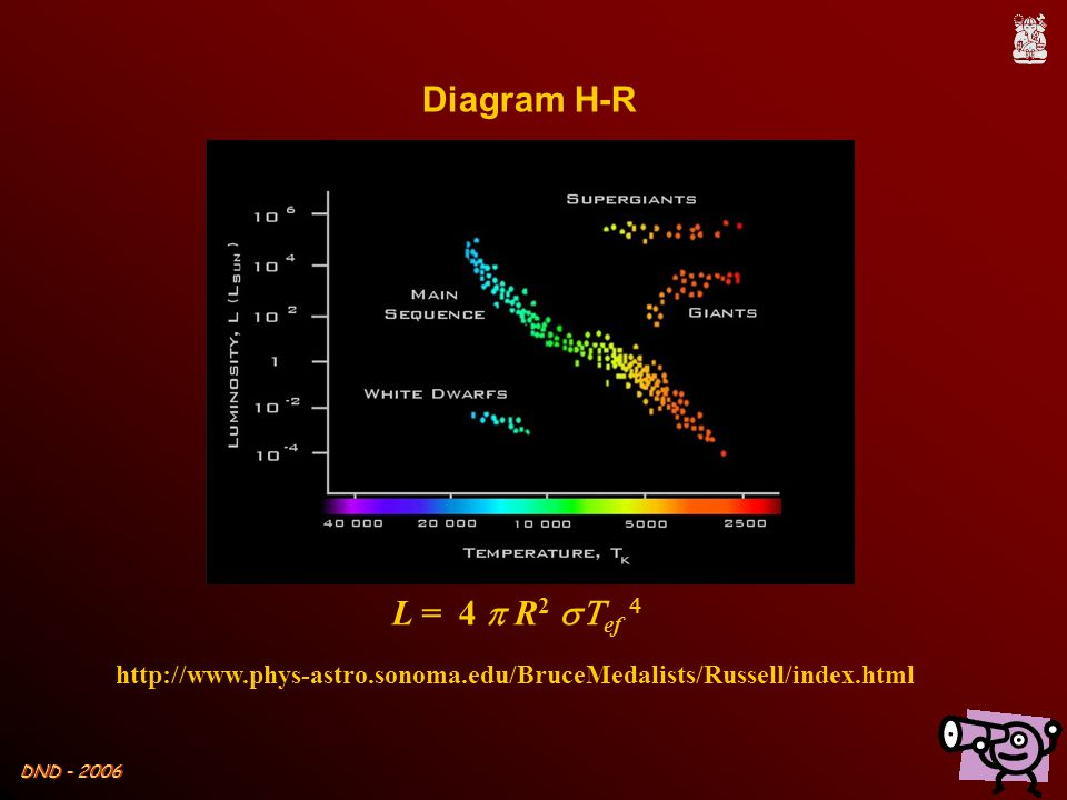 Diagram H-R L = 4 p R2 sTef 4 http://www.phys-astro.sonoma.edu/BruceMedalists/Russell/index.html