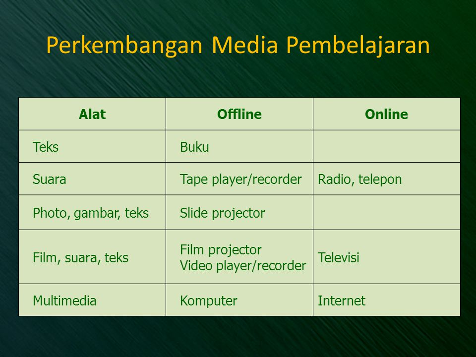 Perkembangan Media Pembelajaran