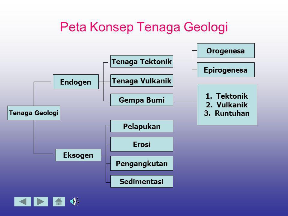 Peta Konsep Tenaga Geologi