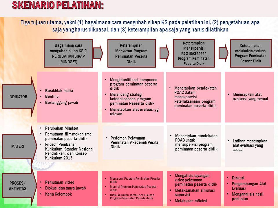 SKENARIO PELATIHAN: