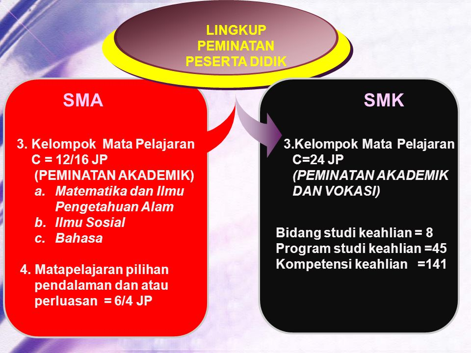 SMA SMK LINGKUP PEMINATAN PESERTA DIDIK