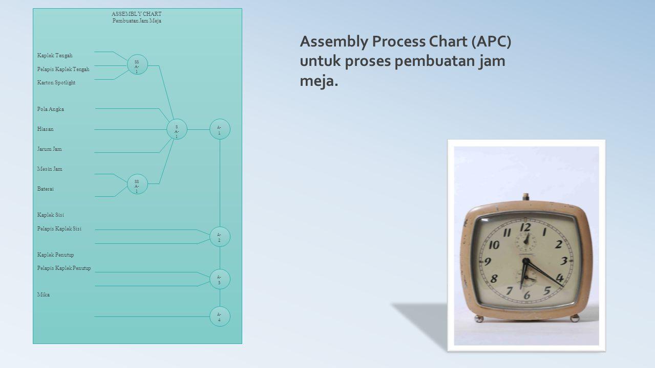 Assembly Process Chart (APC) untuk proses pembuatan jam meja.