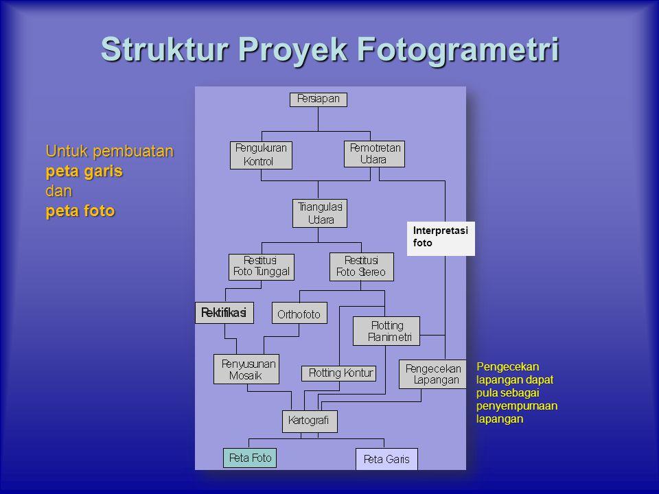 Struktur Proyek Fotogrametri