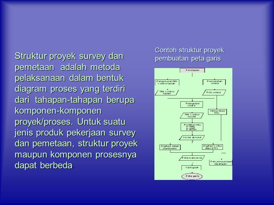 Contoh struktur proyek pembuatan peta garis