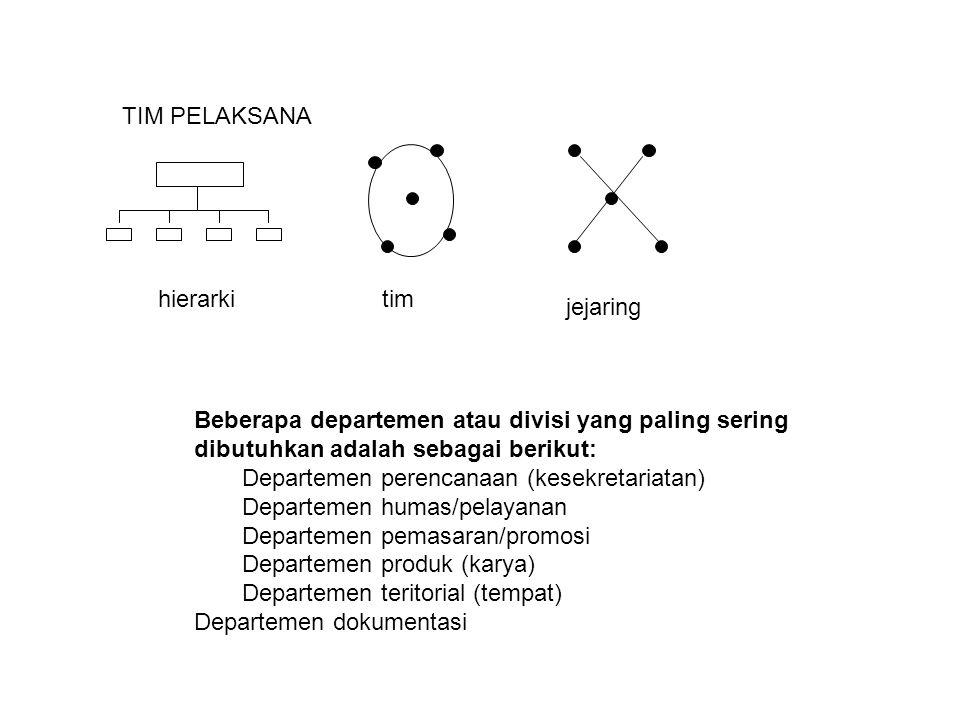 TIM PELAKSANA hierarki. tim. jejaring. Beberapa departemen atau divisi yang paling sering dibutuhkan adalah sebagai berikut:
