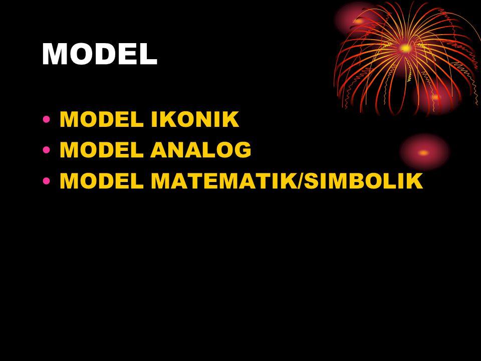 MODEL MODEL IKONIK MODEL ANALOG MODEL MATEMATIK/SIMBOLIK