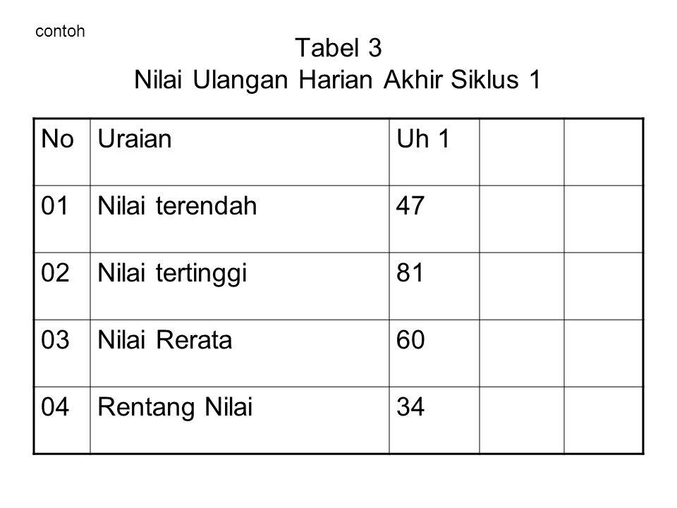 Tabel 3 Nilai Ulangan Harian Akhir Siklus 1