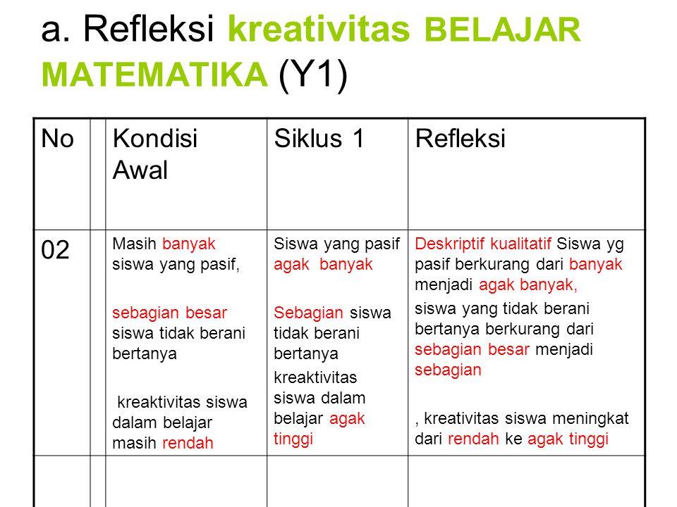 a. Refleksi kreativitas BELAJAR MATEMATIKA (Y1)