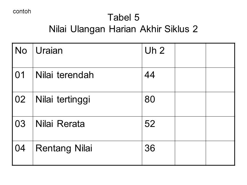 Tabel 5 Nilai Ulangan Harian Akhir Siklus 2