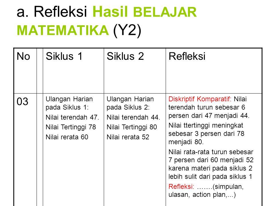 a. Refleksi Hasil BELAJAR MATEMATIKA (Y2)