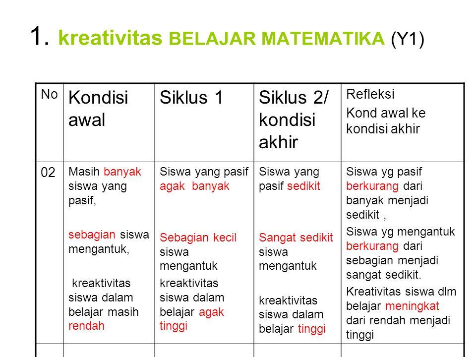1. kreativitas BELAJAR MATEMATIKA (Y1)