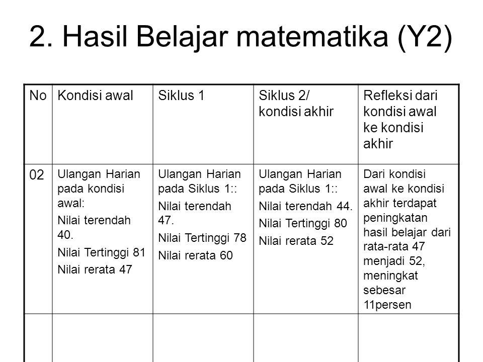 2. Hasil Belajar matematika (Y2)