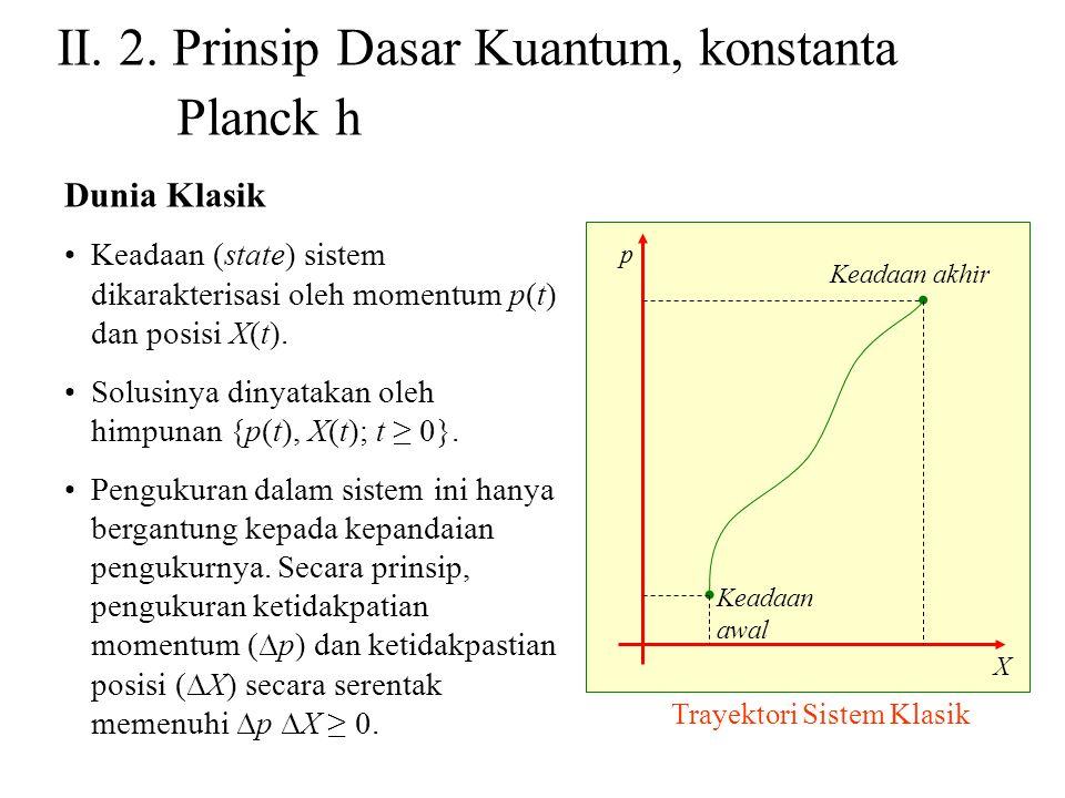 II. 2. Prinsip Dasar Kuantum, konstanta Planck h