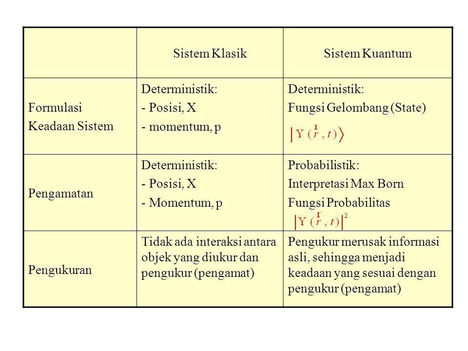 Sistem Klasik Sistem Kuantum. Formulasi. Keadaan Sistem. Deterministik: Posisi, X. momentum, p.