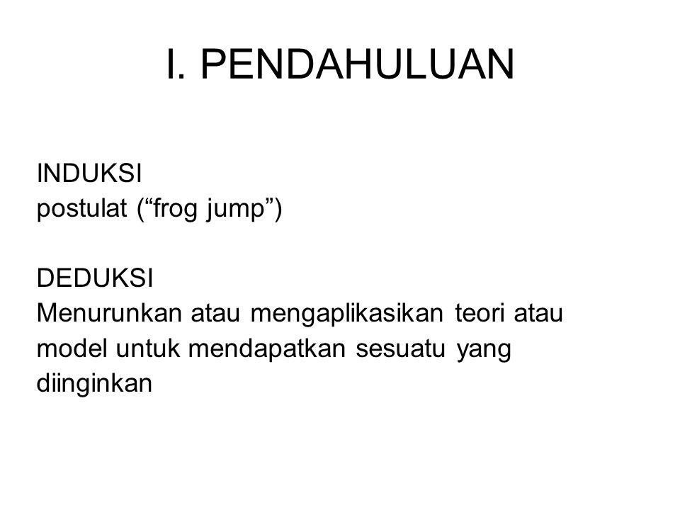 I. PENDAHULUAN INDUKSI postulat ( frog jump ) DEDUKSI