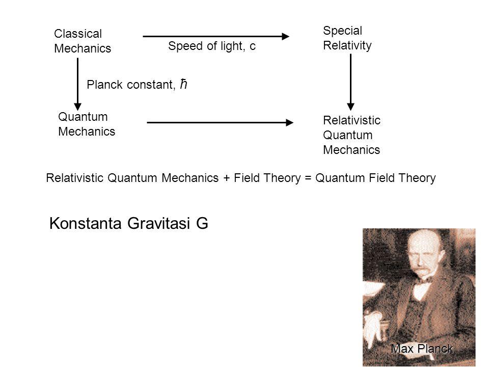 Konstanta Gravitasi G Special Relativity Classical Mechanics