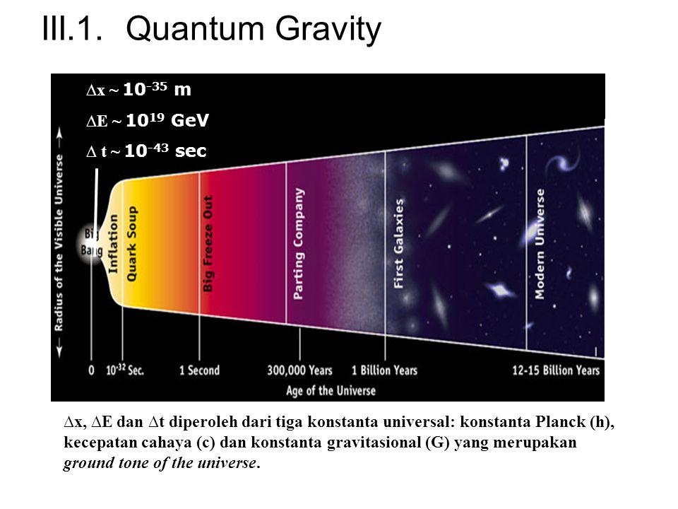 III.1. Quantum Gravity ∆x ~ 10-35 m ∆E ~ 1019 GeV ∆ t ~ 10-43 sec