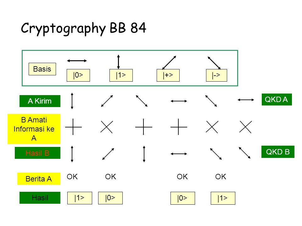 Cryptography BB 84 |0> |1> |+> |-> Basis A Kirim