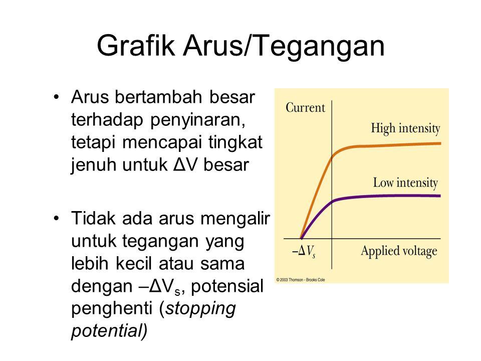 Grafik Arus/Tegangan Arus bertambah besar terhadap penyinaran, tetapi mencapai tingkat jenuh untuk ΔV besar.