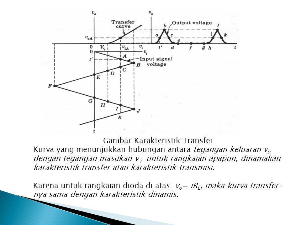 Gambar Karakteristik Transfer