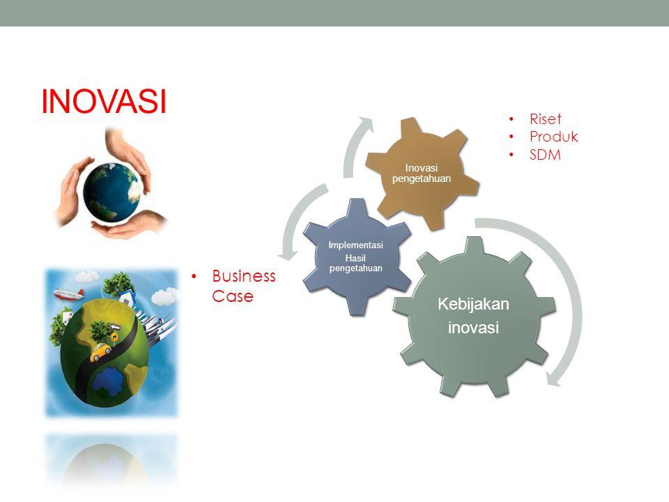 INOVASI Kebijakan inovasi Business Case Riset Produk SDM Implementasi