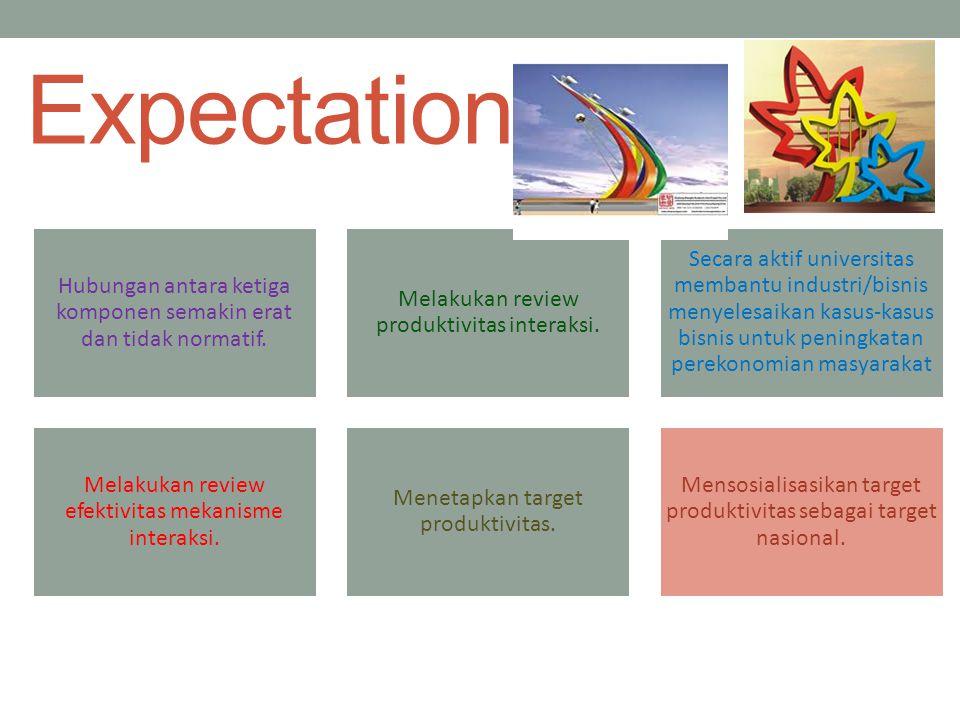 Expectation Hubungan antara ketiga komponen semakin erat dan tidak normatif. Melakukan review produktivitas interaksi.