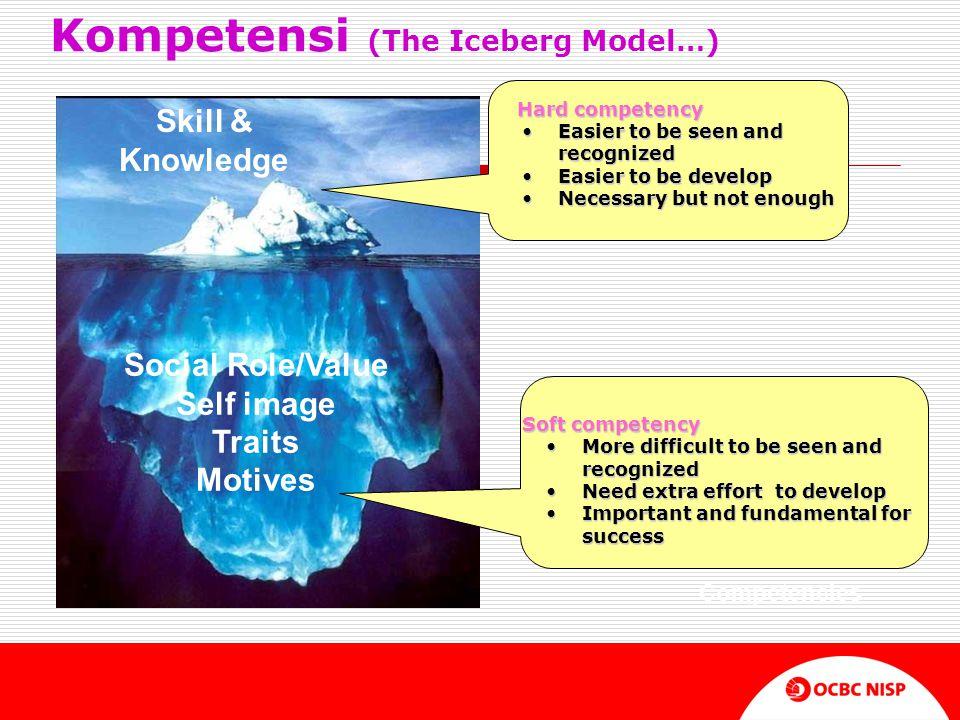 Kompetensi (The Iceberg Model…)