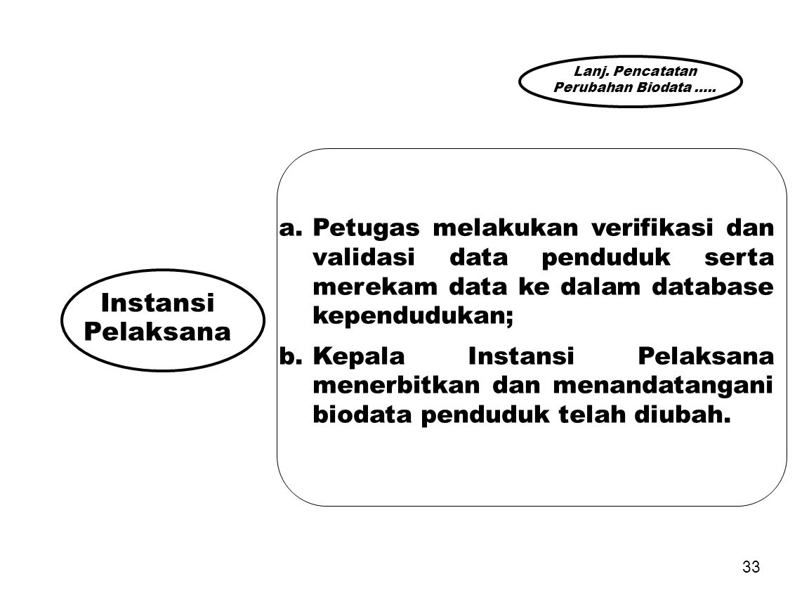 Lanj. Pencatatan Perubahan Biodata ….. Petugas melakukan verifikasi dan validasi data penduduk serta merekam data ke dalam database kependudukan;