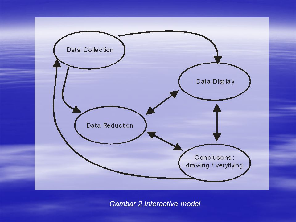Gambar 2 Interactive model