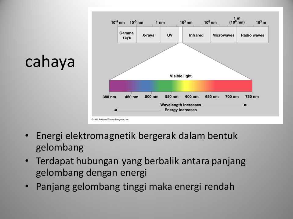 cahaya Energi elektromagnetik bergerak dalam bentuk gelombang