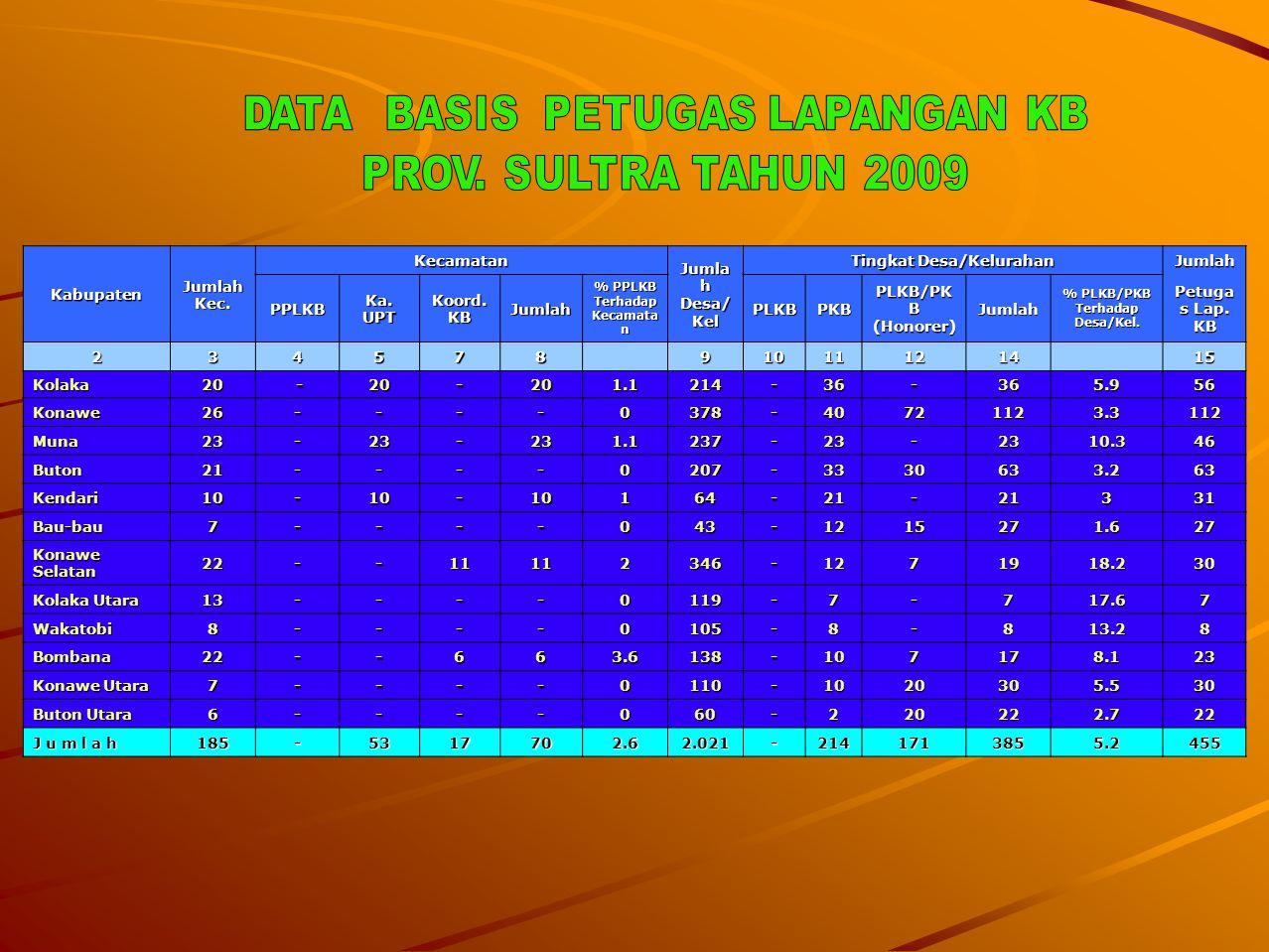 Tingkat Desa/Kelurahan Jumlah PPLKB Ka. UPT Koord. KB PLKB PKB