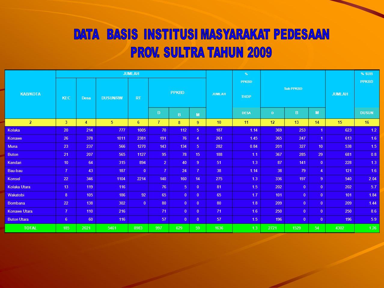 DATA BASIS INSTITUSI MASYARAKAT PEDESAAN