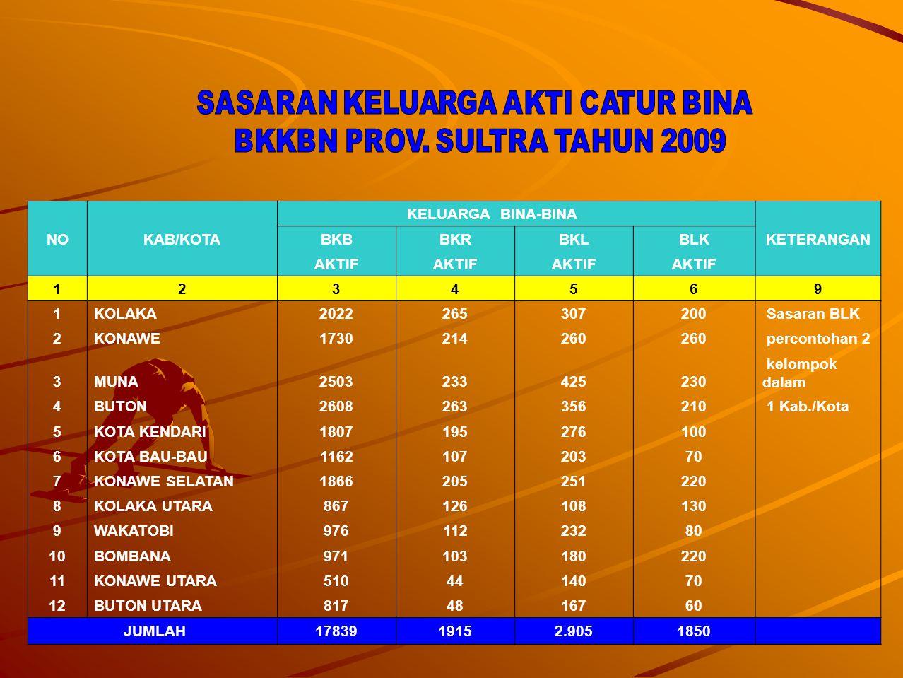 SASARAN KELUARGA AKTI CATUR BINA BKKBN PROV. SULTRA TAHUN 2009