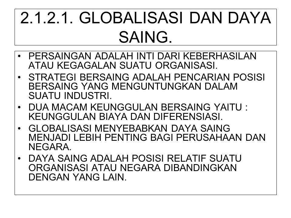 2.1.2.1. GLOBALISASI DAN DAYA SAING.