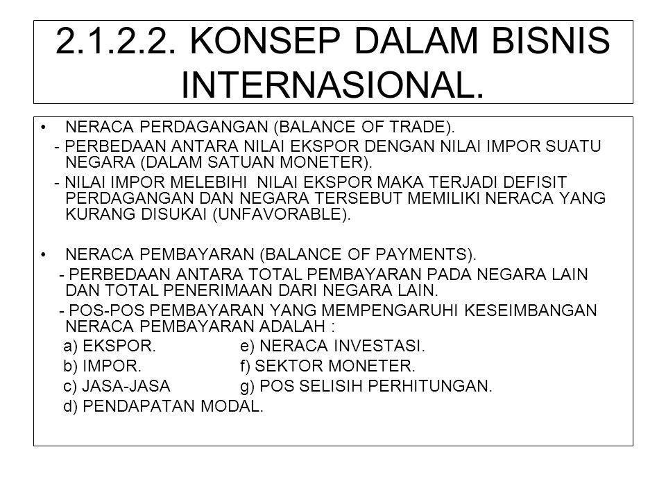 2.1.2.2. KONSEP DALAM BISNIS INTERNASIONAL.