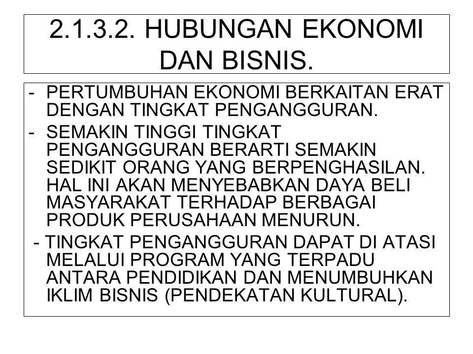 2.1.3.2. HUBUNGAN EKONOMI DAN BISNIS.